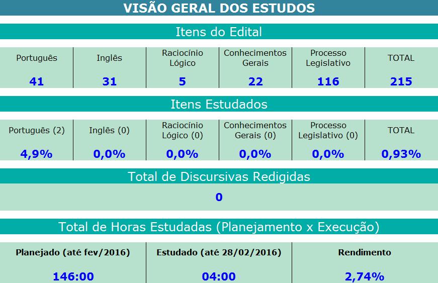 Planilha-de-Estudos-Senado-Federal-Visao-Geral