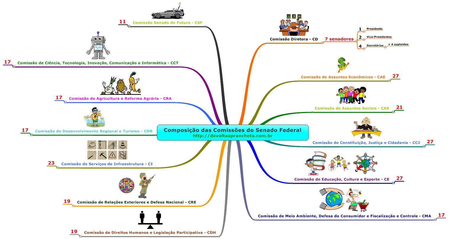 mapa-mental-tradicional-comissoes-senado-federal