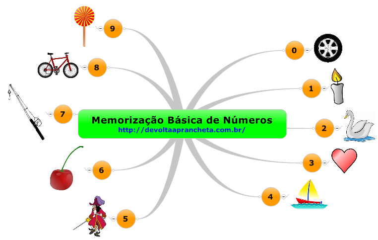memorizacao-basica-de-numeros
